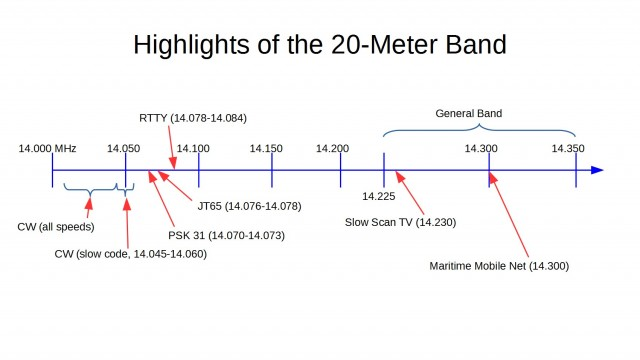 Graphic from Ask Dave Episode 2, showing some key features of the US Amateur 20-meter band (14 to 14.35 MHz)